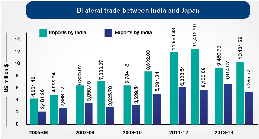 Bilateral Trade between india and japan
