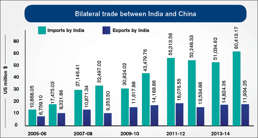 Belateral trade between india and China