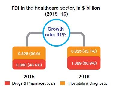 FDI in the healthcare sector, in $ billion