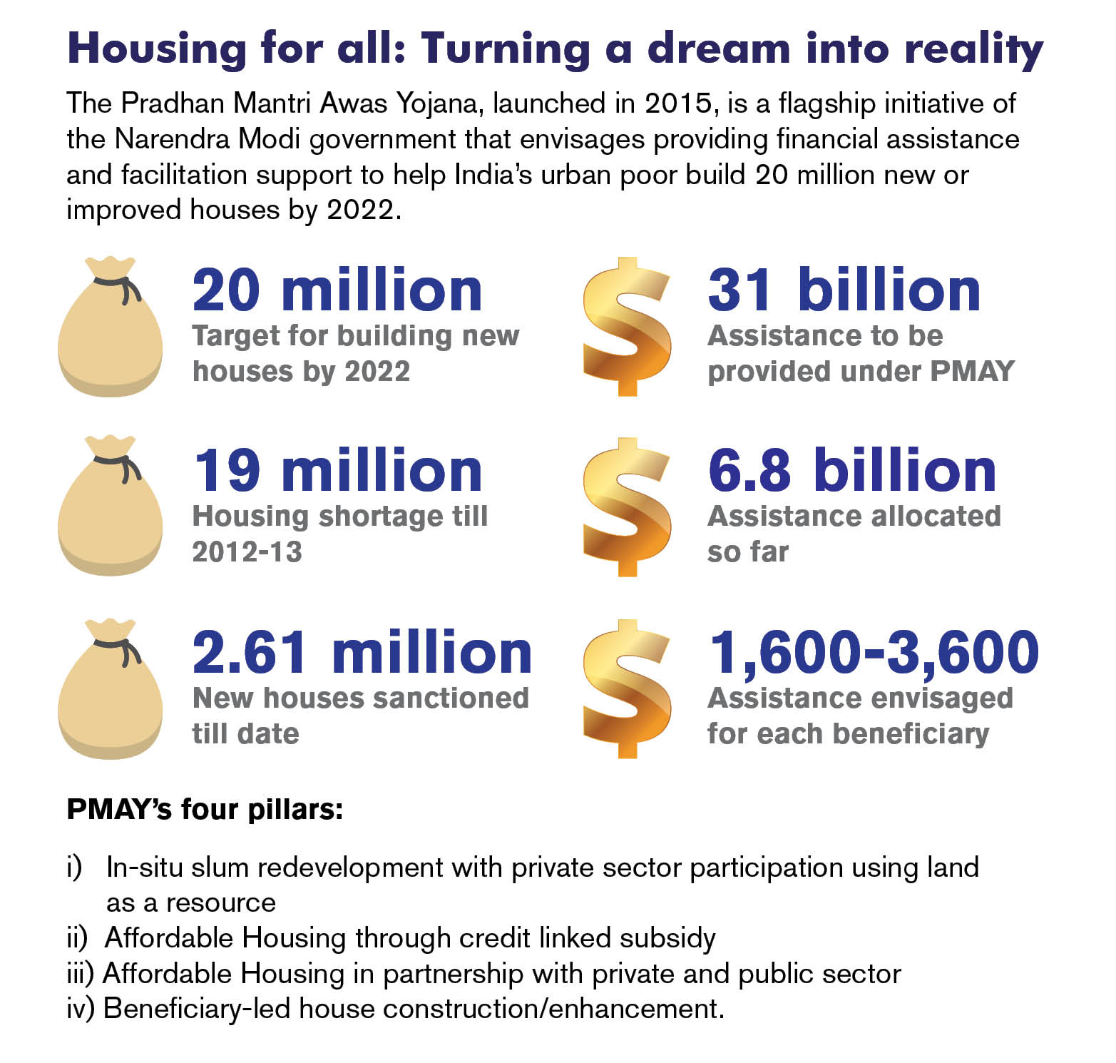 Housing for all Turning a dream into reality
