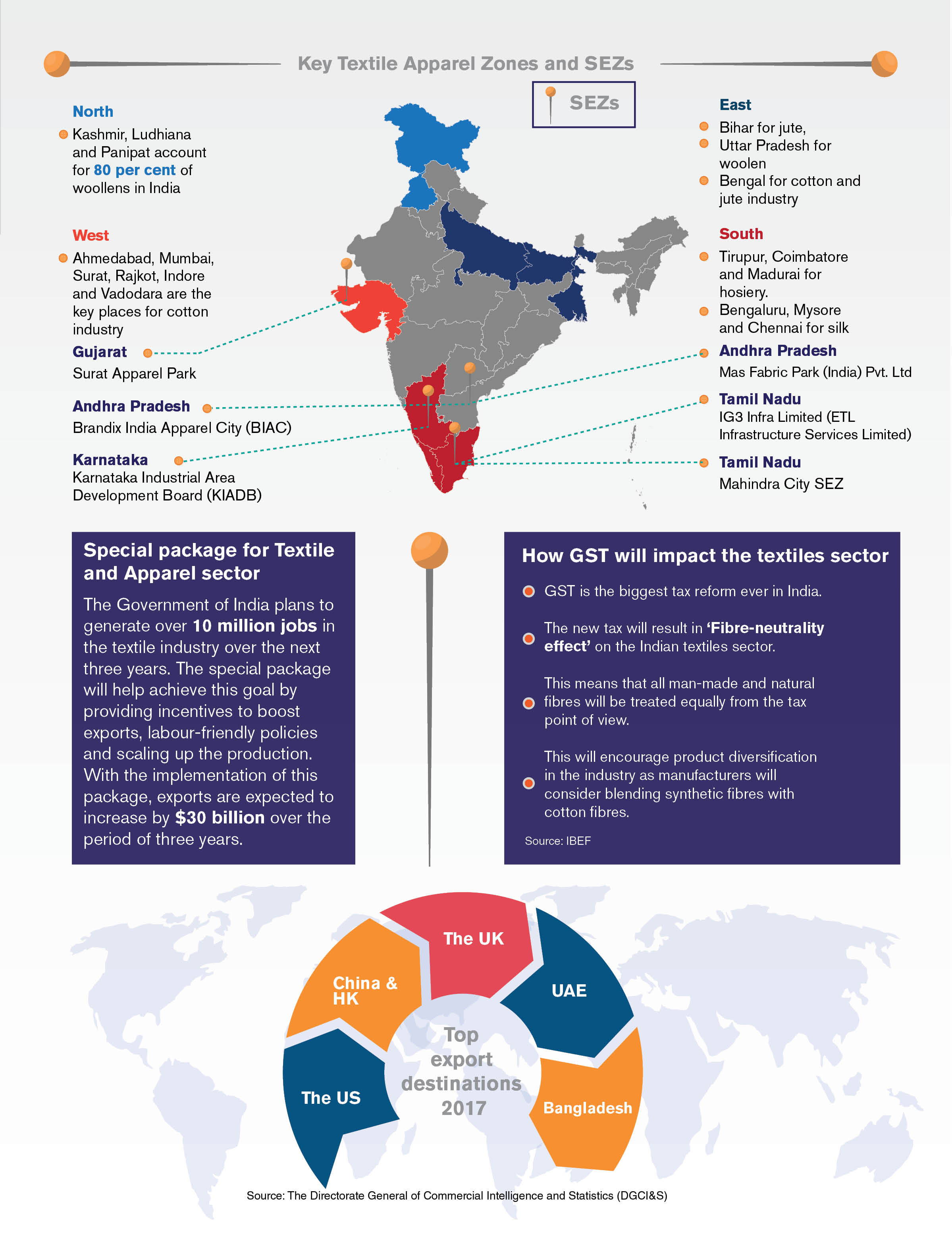 Key Textile Apparel Zones and SEZs