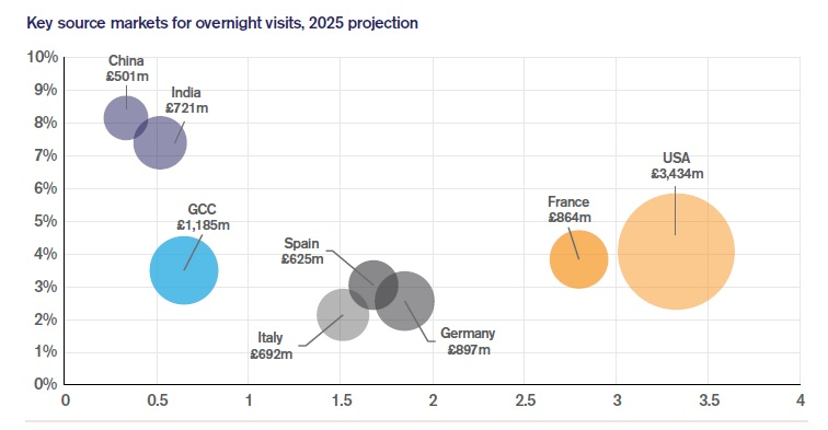 Key source markets for overnight visits, 2025 projection