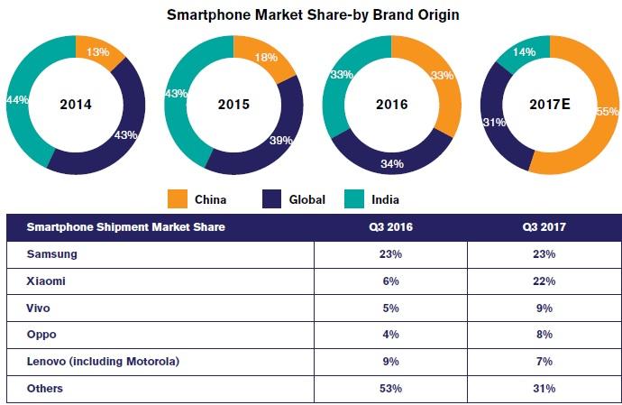 Smartphone Market Share-by Brand Origin