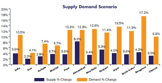 Supply Demand Scenario