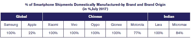 % of Smartphone Shipments Domestically Manufactured-by Brand and Brand Origin (in %,July 2017)