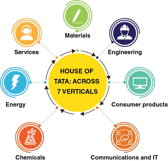 House of TATA: Across 7 Verticals
