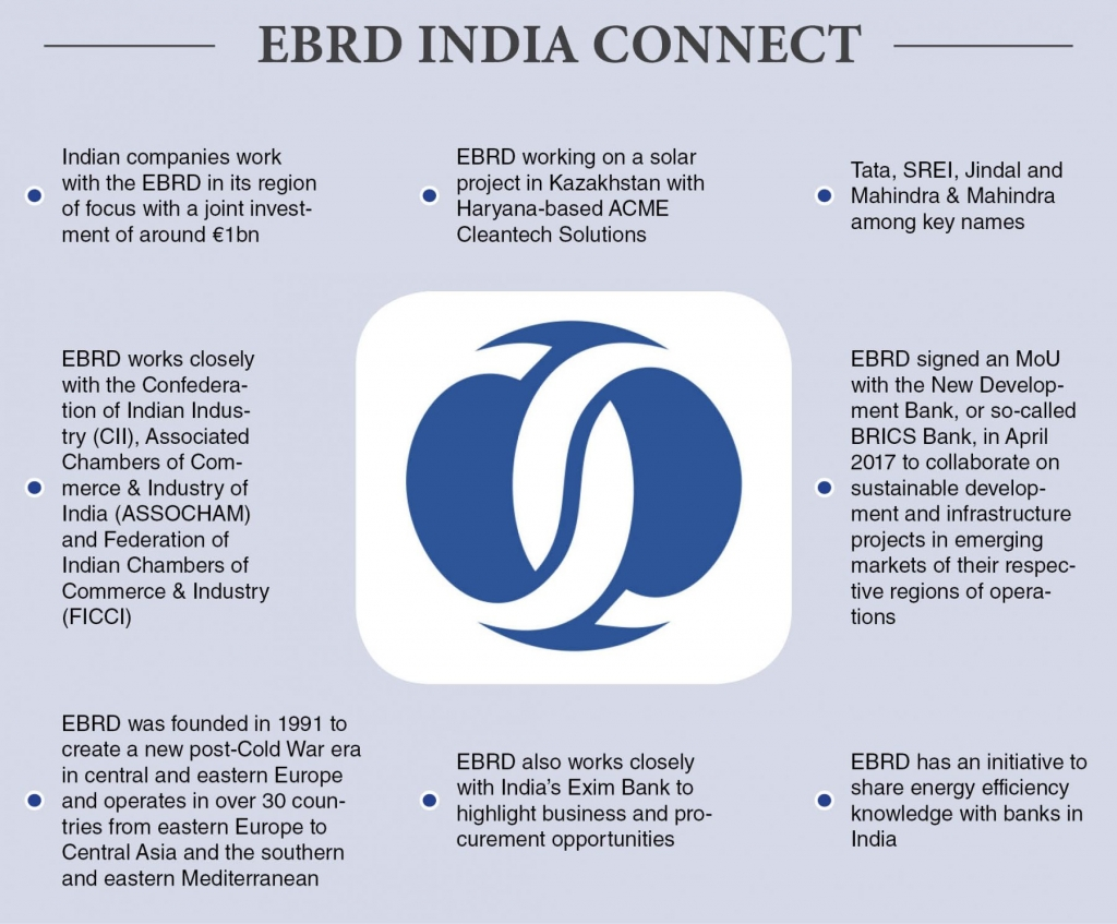 EBRD India Connect