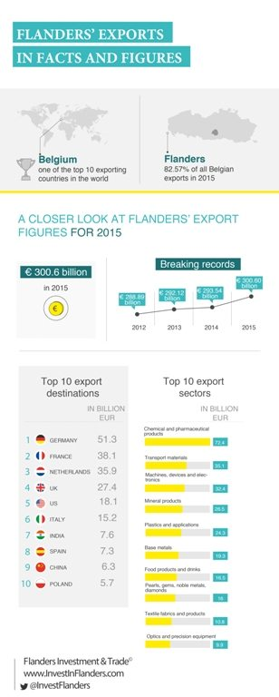 flanders' exports in facs and figures