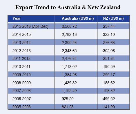 Export Trend to Australia & New Zealand