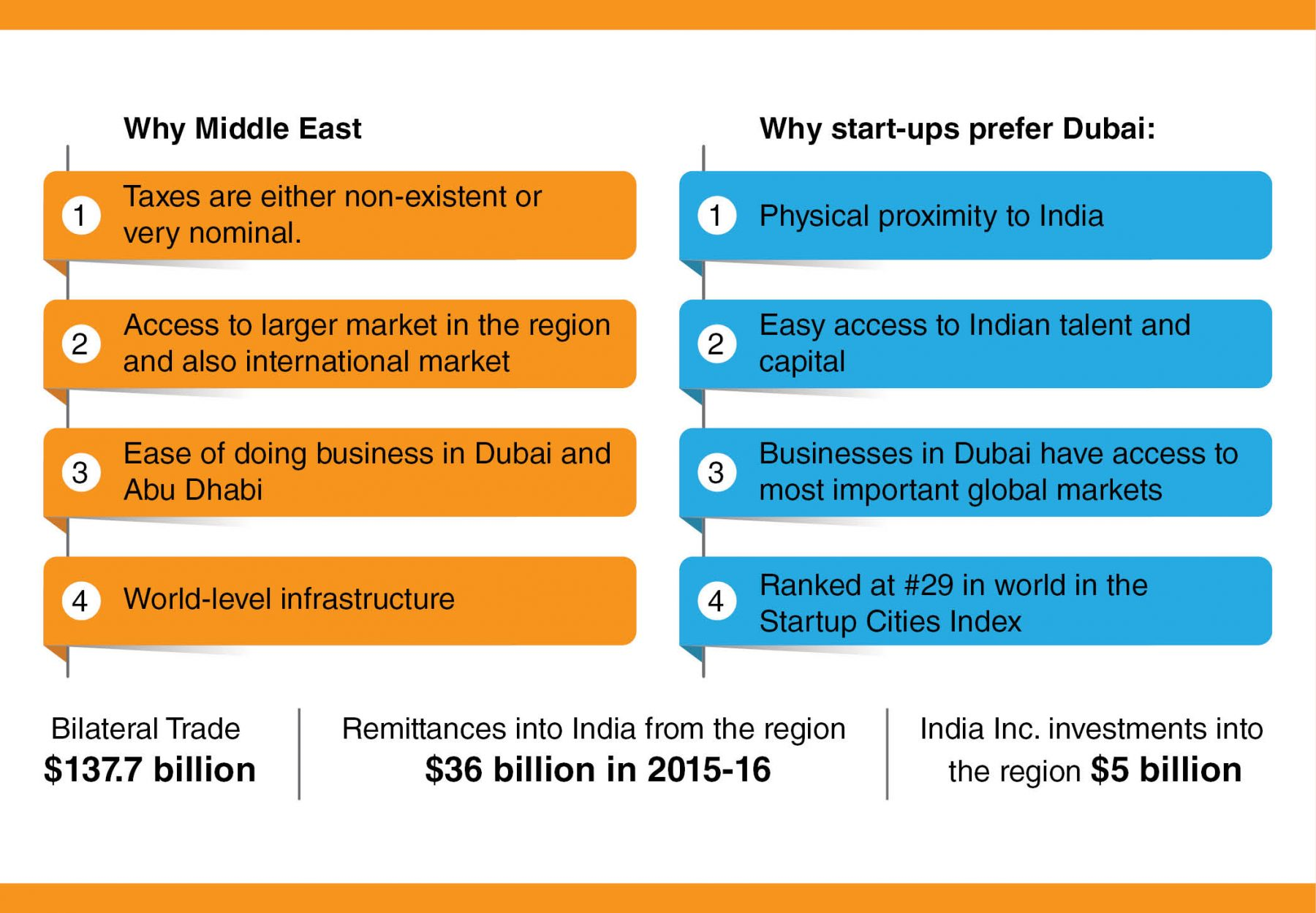 Middle East a key beachhead for Indian companies - India Inc