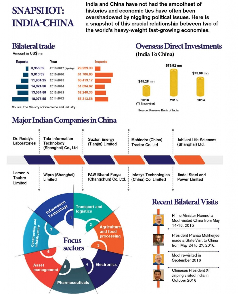Snapshot India-china china India and China: It's complicated Snapshot India China 831x1024
