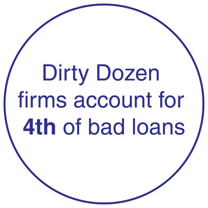 Dirty Dozen firms account for 4th of bad loans Big reforms underway but Indian banking still a long way away from good health facts 1