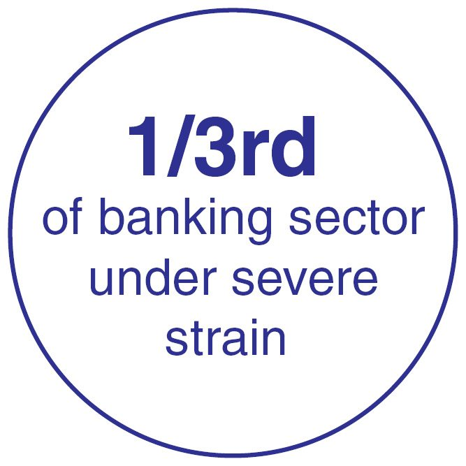 1/3rd of banking sector under severe strain