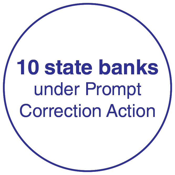 10 state banks under prompt correction action