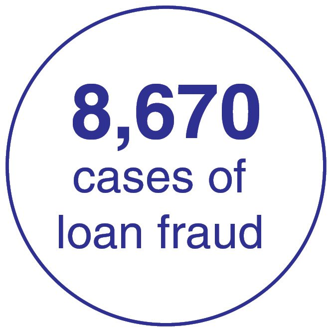 8670 cases of loan fraud