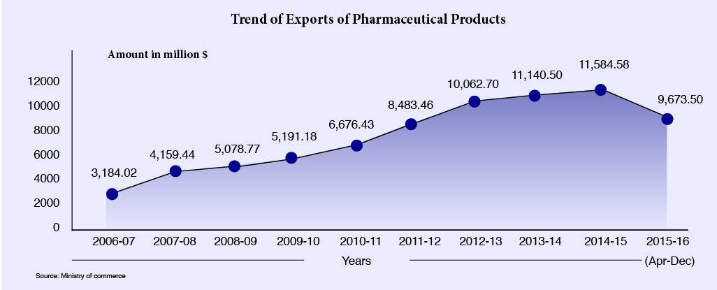 pharma export graphics-05