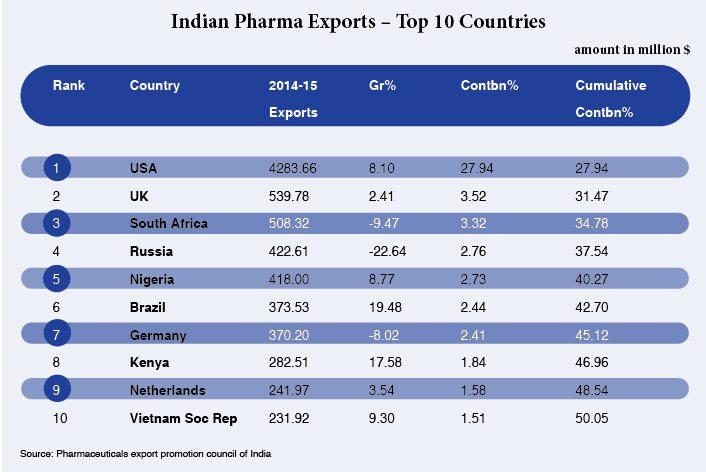 Indian Pharma Exports - Top 10 Countries