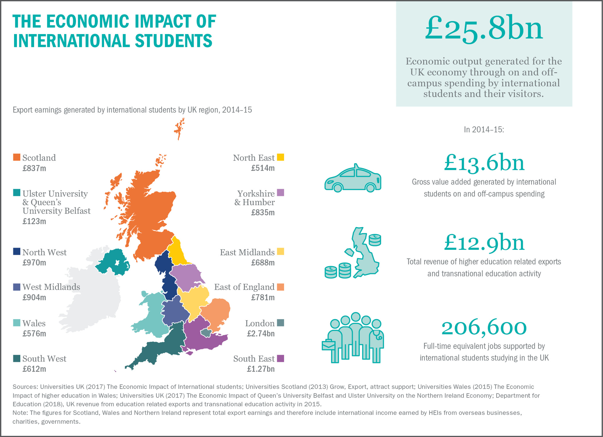 The Economic impact of UK Students