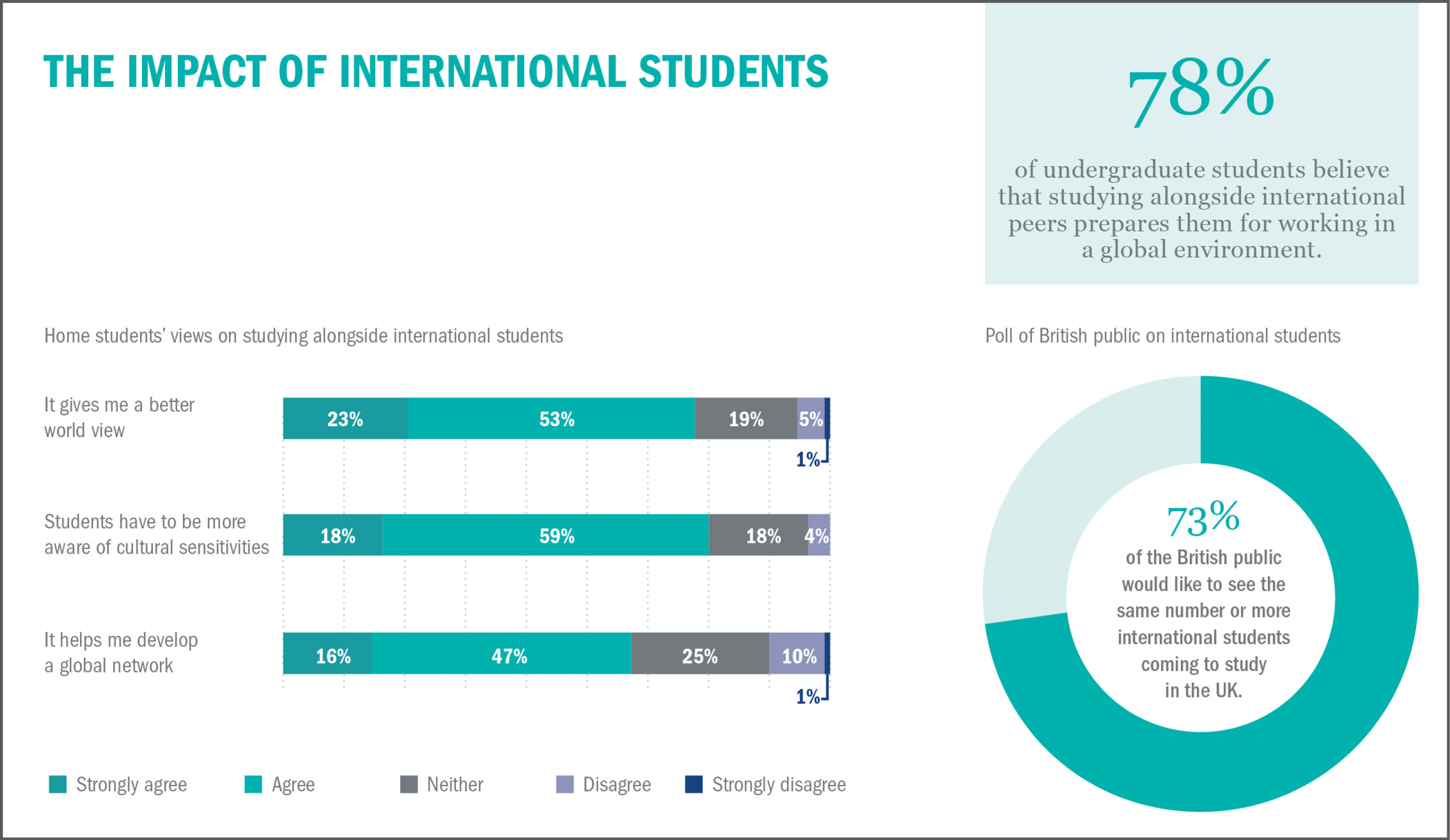 The Impact of International Students