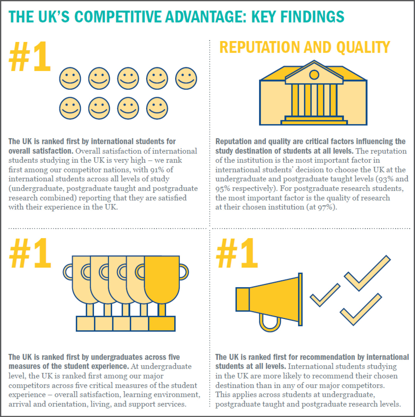 The UK's Competetive advantage-Key findings
