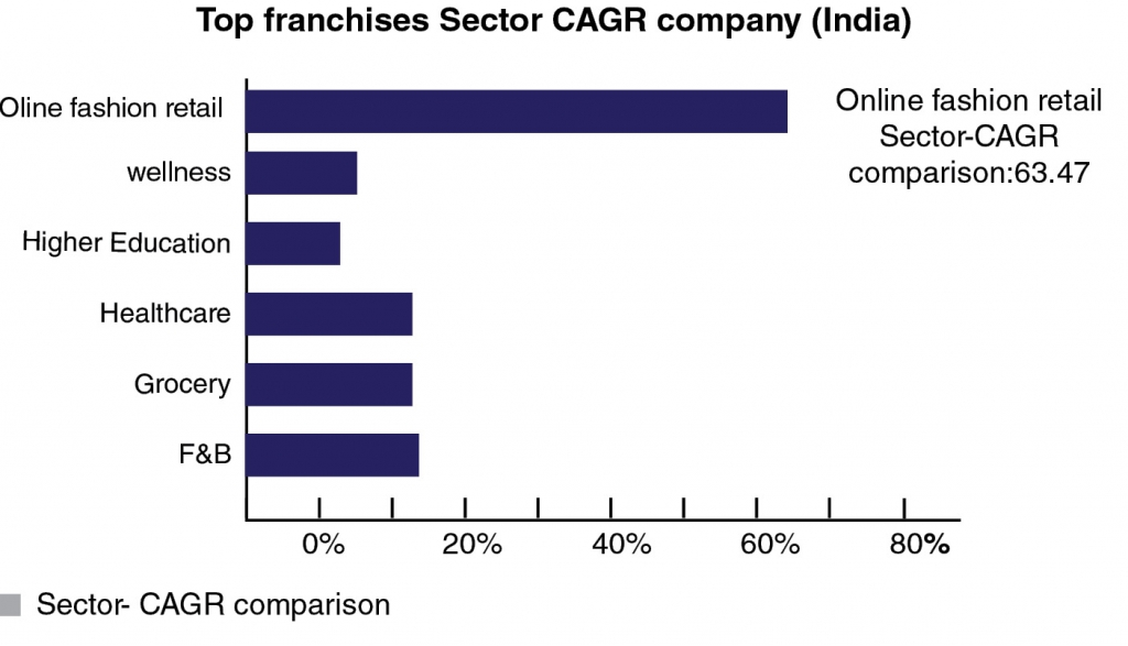 Top Cleaning Franchises 2020.Franchising Is The Way Ahead For Indian Businesses India