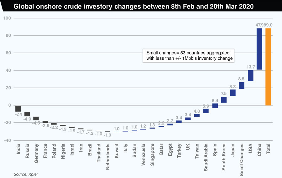It can't be business as usual with China Global onshore crude inventory chhanges between 8th Feb and 20th March 2020