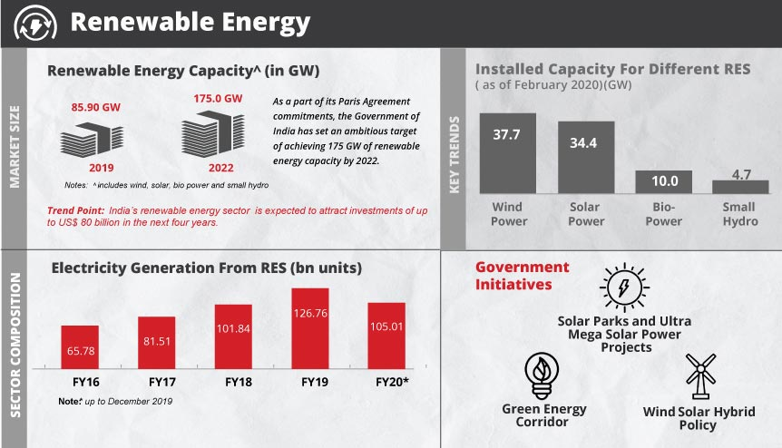 India's transition to a low carbon economy