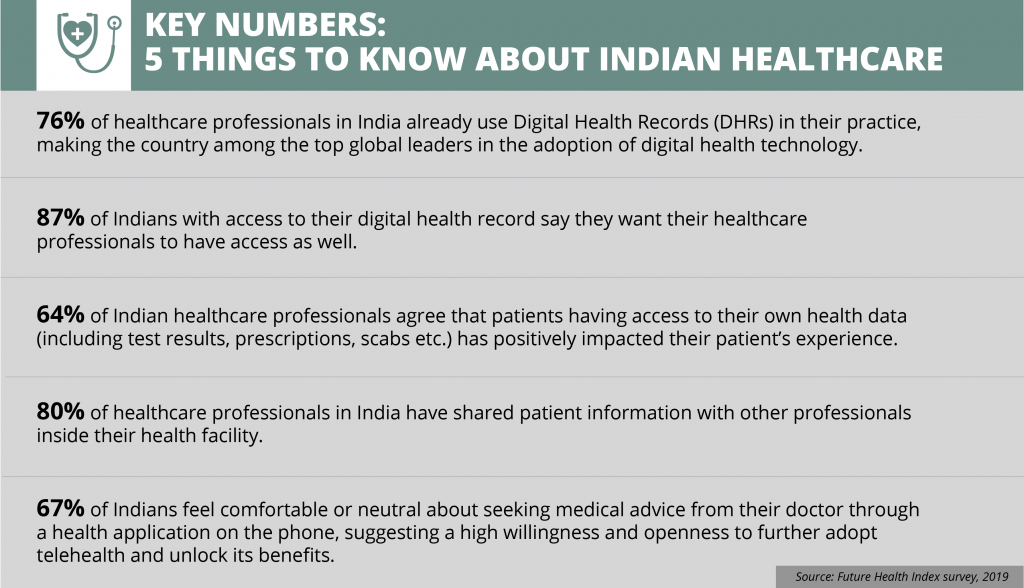 Why should you invest in Indian health-tech now