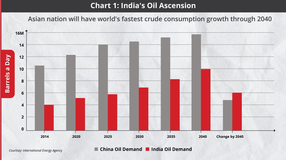 India could reap benefits from investing in strategic oil reserves
