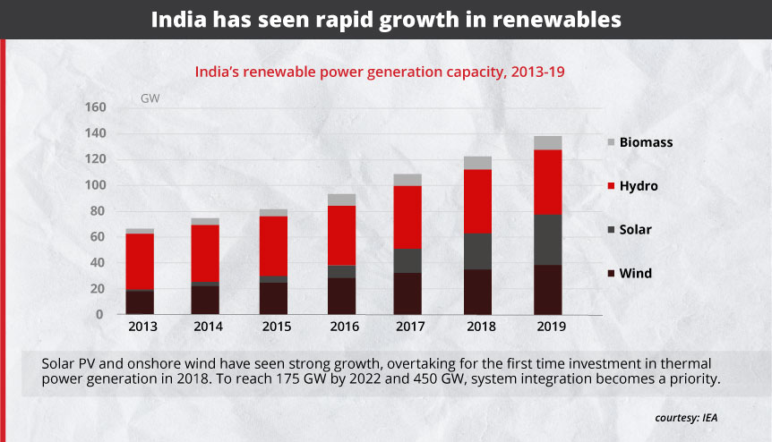 Prime Minister Narendra Modi's new 'One Sun One World One Grid' vision