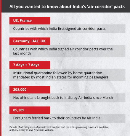 Air corridors with 5 major trading partners signals India returning to post-Covid normalcy- GFX1