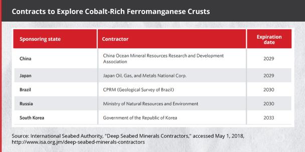 Ocean mining India's next frontier