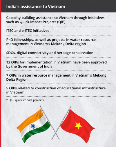 India-Vietnam ties keep getting upgraded- GFX