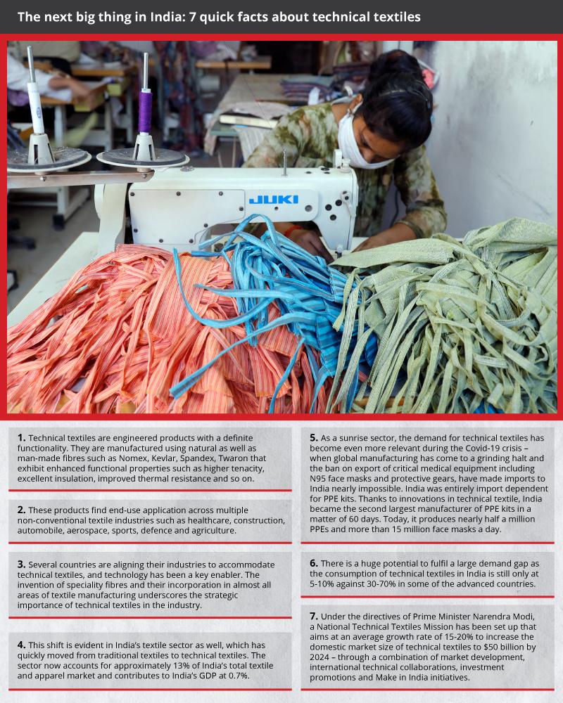 Textile startups showcase India's fabric of unity- GFX1
